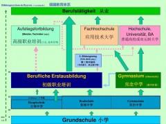 德国双元制项目诚招各地招生代理