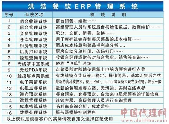 洪浩餐饮ERP管理系统诚招代理加盟和连锁