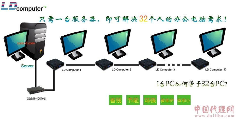 一台主机多人同时使用,电脑共享器诚招代理